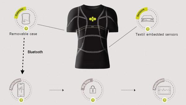 технологии умная ткань